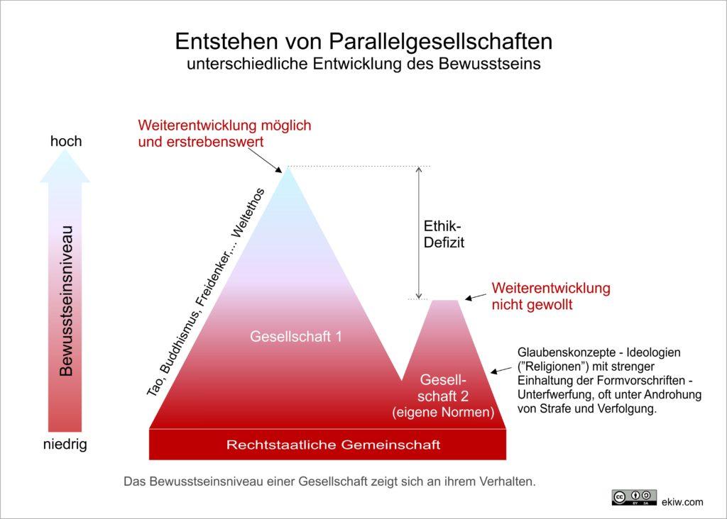 parallelgesellschaft