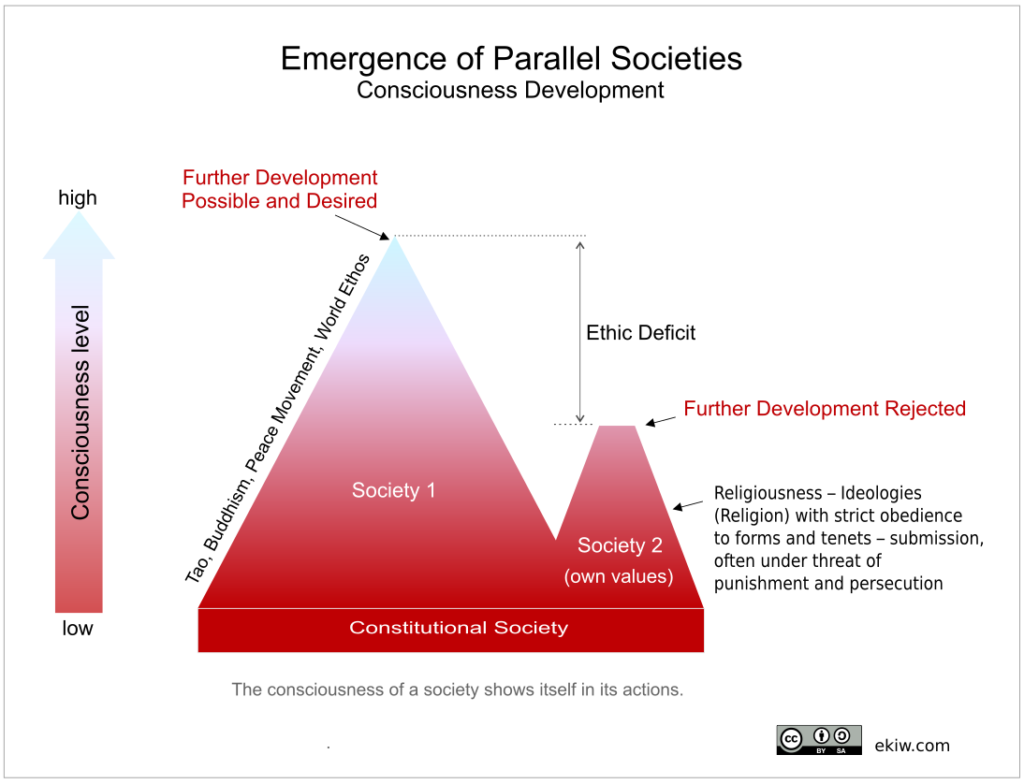 parallel-societies