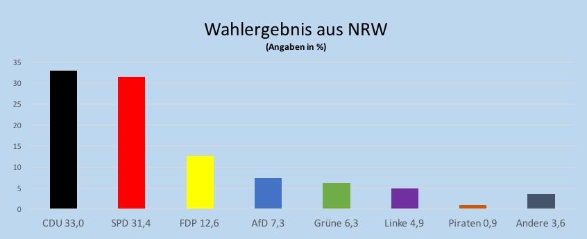 NRW: Massive Ungereimtheiten bei der Wahl