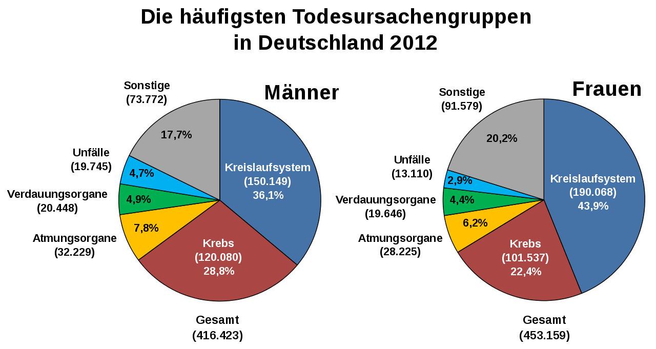 Todesfälle Deutschland Pro Tag
