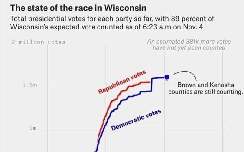 Größter Wahlbetrug der US-Geschichte: Demokraten versuchen Trumps Wahlsieg zu stehlen! (UPDATE)