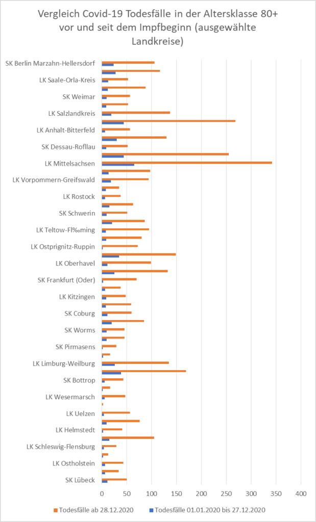 Nach Impfung: Zahl der Sterbefälle in Altenheimen explodiert