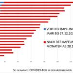 Niemcy: Liczba zgonów w domach starców wzrasta po szczepieniach