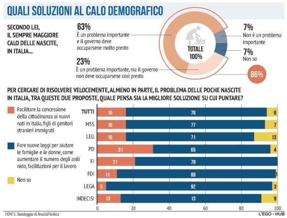 Italiener wollen mehr Kinder und nicht mehr Einwanderer